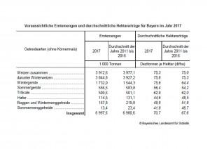 Ernte 2017_Tabelle