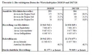 Grafik Struktur Mischfutterhersteller 2019