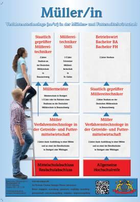 Neues Plakat zur Ausbildung zum Müller erschienen